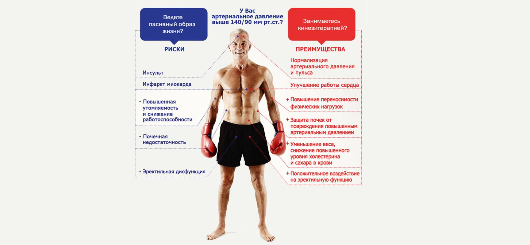 Лечение больных артериальной гипертонией с метаболическим синдромом