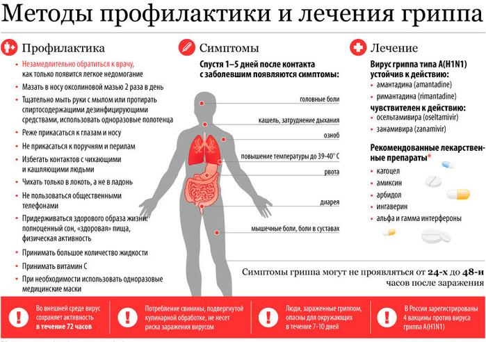 gripp-lechenie