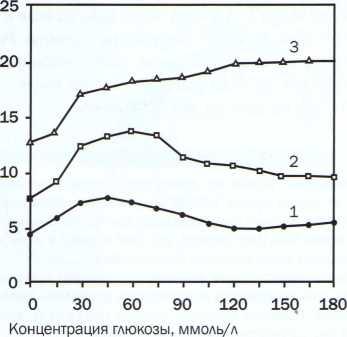 концентрация глюкозы