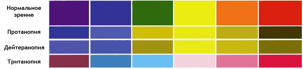 Различия цветового восприятия