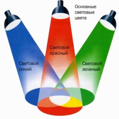 Трехкомпонентность цветового зрения
